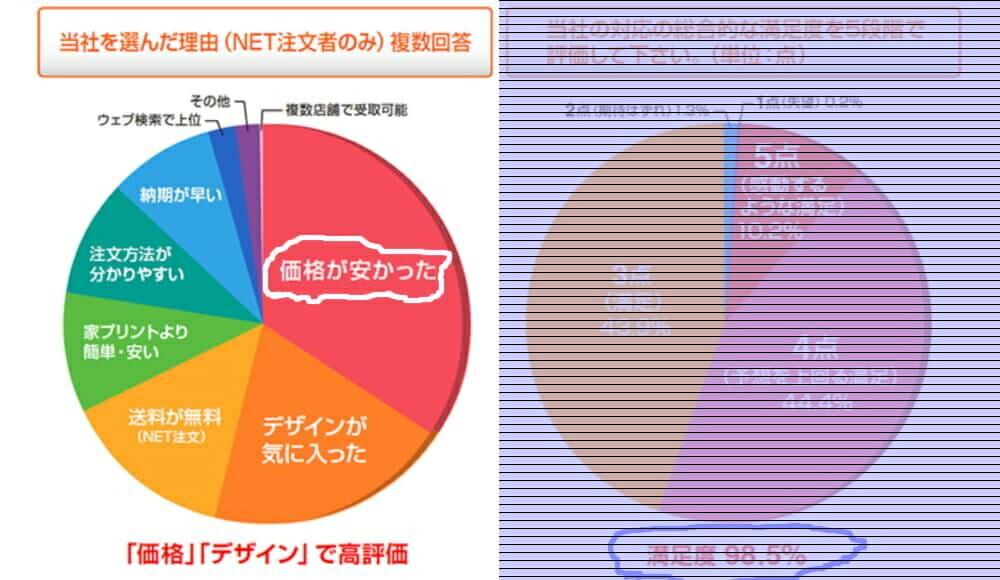 喪中はがき・年賀はがき印刷サービスのネットスクウェアの顧客満足度調査結果「選んだ理由」の円グラフ