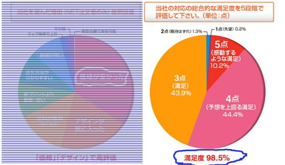 喪中はがき・年賀はがき印刷サービスのネットスクウェアの顧客満足度調査結果の右側の顧客満足度調査の円グラフ