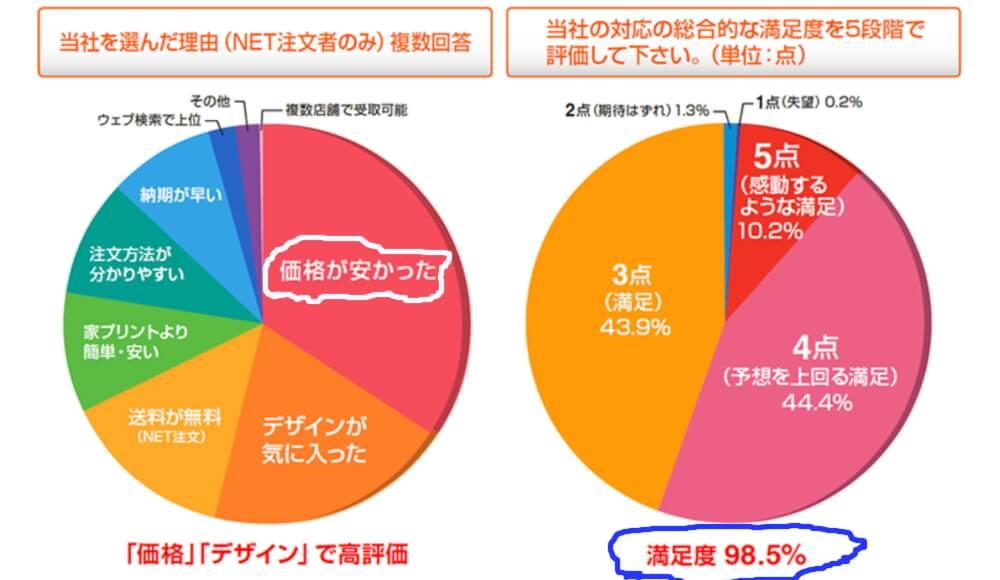 喪中はがき・年賀はがき印刷サービスのネットスクウェアの顧客満足度調査結果のふたつの円グラフ