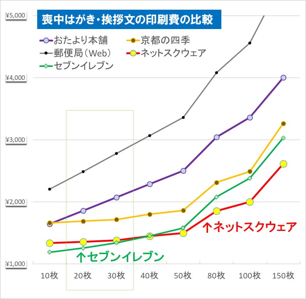 喪中はがきの印刷費を比較したグラフ(挨拶文面のみの場合、対象は郵便局、イオン、イトーヨーカドー、おたより本舗、ネットスクウェア)